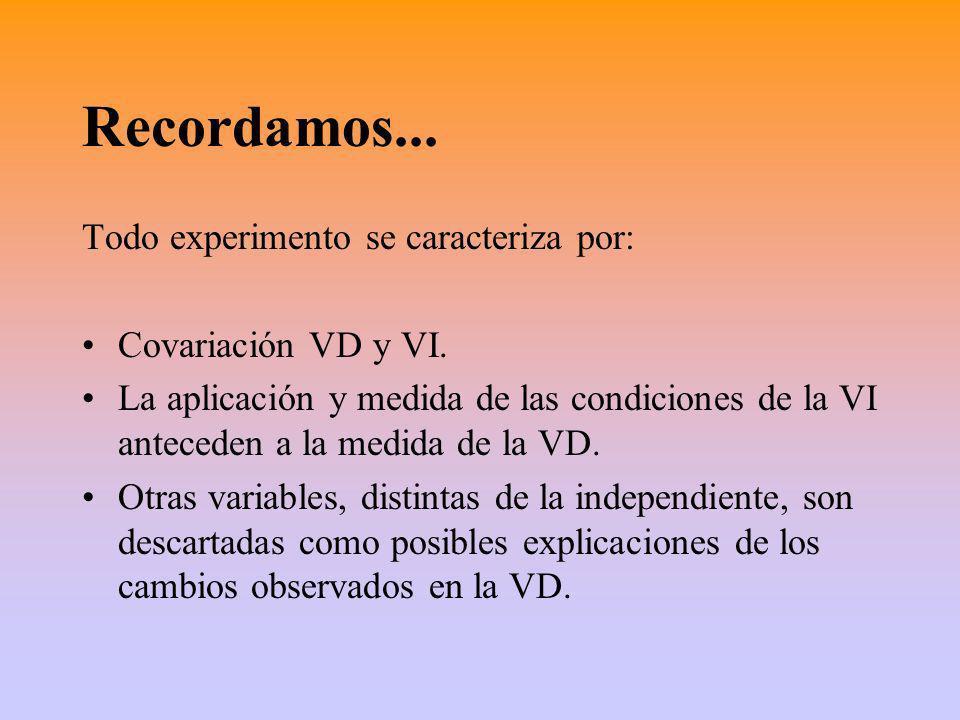 Recordamos... Todo experimento se caracteriza por: Covariación VD y VI. La aplicación y medida de las condiciones de la VI anteceden a la medida de la