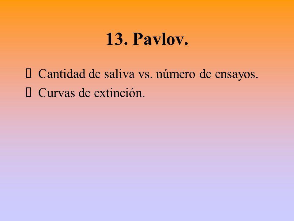 13. Pavlov. Cantidad de saliva vs. número de ensayos. Curvas de extinción.