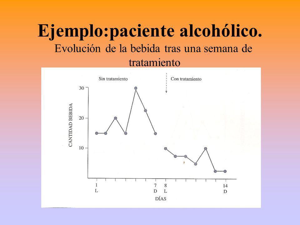 Ejemplo:paciente alcohólico. Evolución de la bebida tras una semana de tratamiento