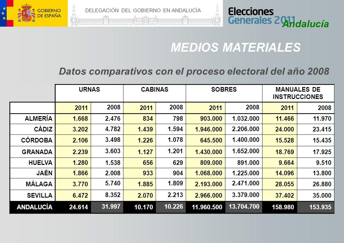 DELEGACIÓN DEL GOBIERNO EN ANDALUCÍA Andalucía MEDIOS MATERIALES Datos comparativos con el proceso electoral del año 2008 URNASCABINASSOBRESMANUALES D