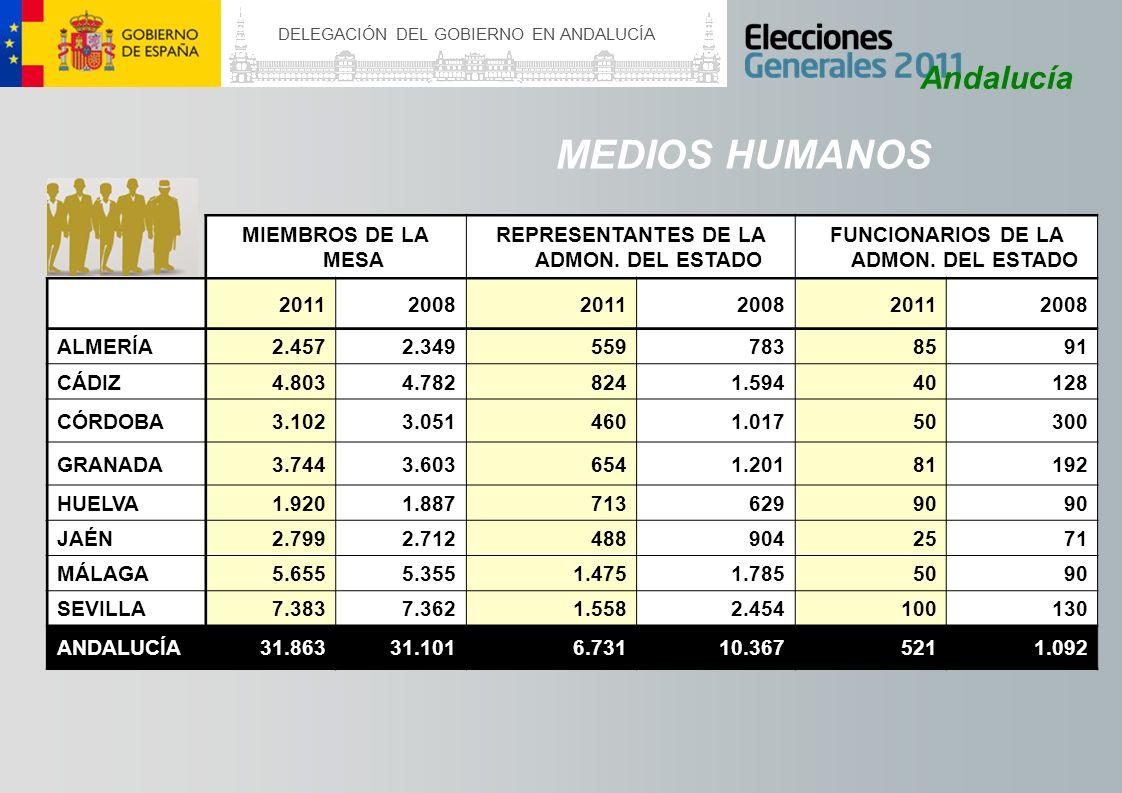 DELEGACIÓN DEL GOBIERNO EN ANDALUCÍA Andalucía MEDIOS HUMANOS MIEMBROS DE LA MESA REPRESENTANTES DE LA ADMON. DEL ESTADO FUNCIONARIOS DE LA ADMON. DEL