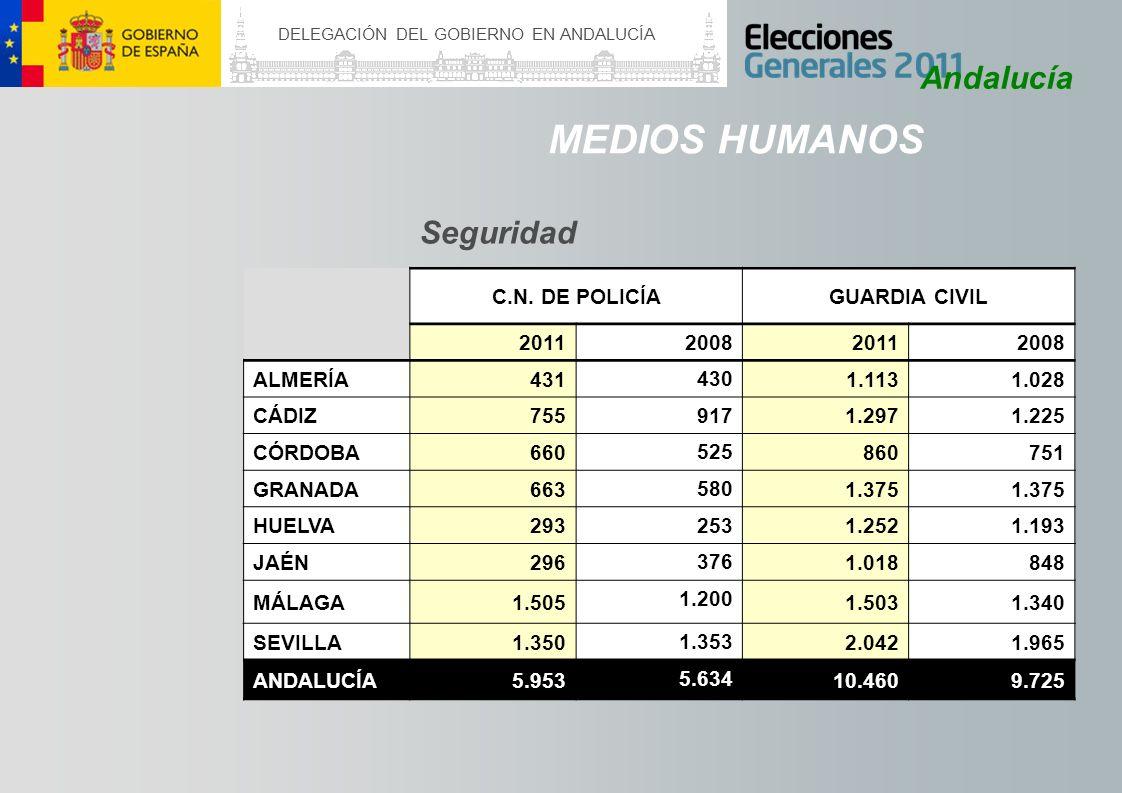 DELEGACIÓN DEL GOBIERNO EN ANDALUCÍA Andalucía MEDIOS HUMANOS Seguridad C.N. DE POLICÍAGUARDIA CIVIL 2011 2008 20112008 ALMERÍA431 430 1.1131.028 CÁDI