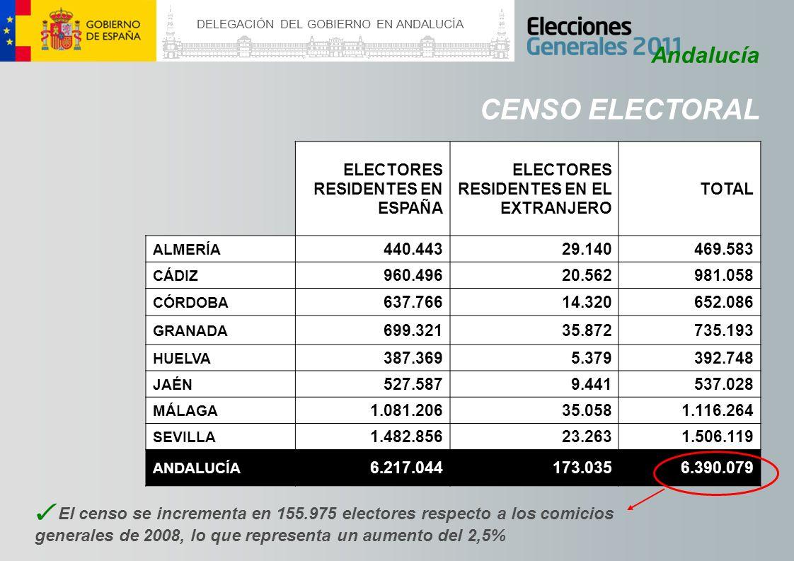 DELEGACIÓN DEL GOBIERNO EN ANDALUCÍA CENSO ELECTORAL Andalucía NUEVOS ELECTORES RESPECTO A LAS MUNICIPALES DE 2011 NUEVOS ELECTORES RESPECTO A LAS GENERALES DE 2008 ALMERÍA3.21524.492 CÁDIZ6.89353.026 CÓRDOBA4.71435.513 GRANADA4.94238.445 HUELVA2.75920.611 JAÉN4.30032.011 MÁLAGA7.25455.817 SEVILLA10.81279.350 ANDALUCÍA44.889339.265 NUEV OS ELECTORES Han cumplido 18 años