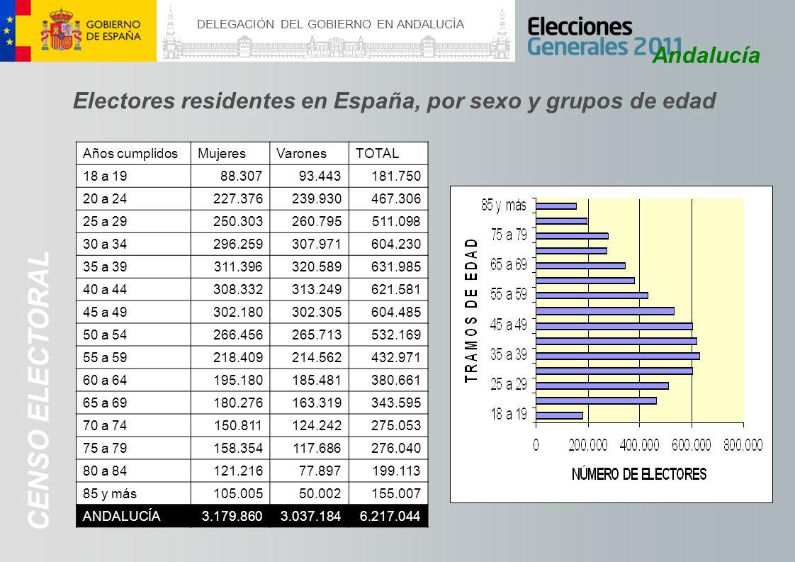 DELEGACIÓN DEL GOBIERNO EN ANDALUCÍA ESTRUCTURA ELECTORAL Andalucía CANDIDATURAS PROCLAMADAS DIPUTADOSSENADORESDIPUTADOSSENADORES 20112008201120082011200820112008 ALMERÍA6644112010 23 CÁDIZ89441318 11 18 CÓRDOBA66441218 12 20 GRANADA77441422 13 21 HUELVA55441217 10 18 JAÉN6644919 9 20 MÁLAGA10 441321 12 20 SEVILLA12 441419 13 20 ANDALUCÍA606132 98154 90 160