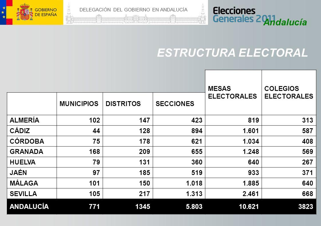 DELEGACIÓN DEL GOBIERNO EN ANDALUCÍA Andalucía MESAS ELECTORALES COLEGIOS ELECTORALES MUNICIPIOSDISTRITOSSECCIONES ALMERÍA102147423819313 CÁDIZ4412889
