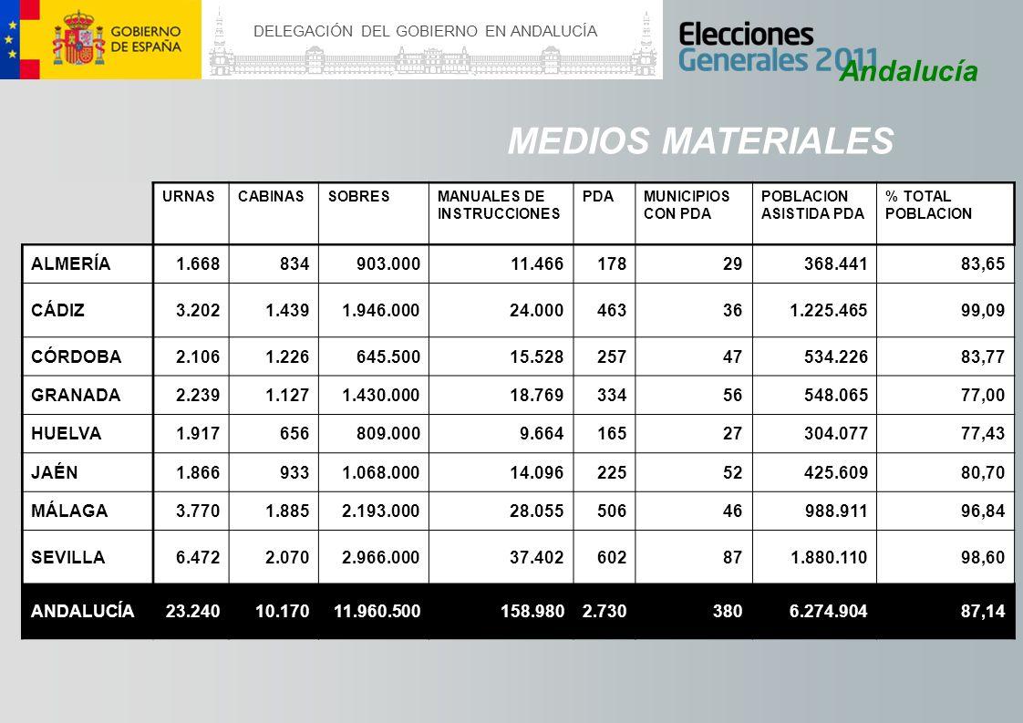DELEGACIÓN DEL GOBIERNO EN ANDALUCÍA Andalucía MEDIOS MATERIALES Se reduce la fabricación de papeletas en Andalucía El Ministerio del Interior cuenta con una aplicación informática que permite imprimir papeletas de cada candidatura en caso de necesidad En Andalucía, se dejarán de fabricar 64.444.500 papeletas, lo que representa un ahorro de un 50% INVERSIÓN EN PAPELETASNÚMERO DE PAPELETAS 20112008AHORROAHORRO %20112008 PAPELETAS AHORRADAS 334.058,60667.793,53333.734,93 50%73.294.000137.738.50064.444.500
