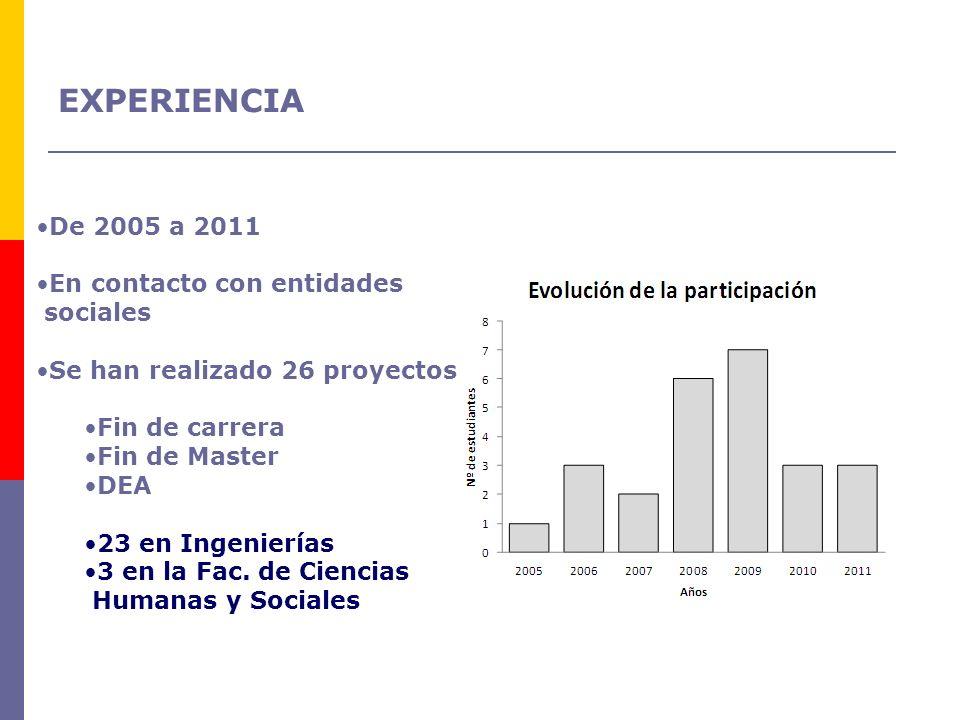 EXPERIENCIA De 2005 a 2011 En contacto con entidades sociales Se han realizado 26 proyectos Fin de carrera Fin de Master DEA 23 en Ingenierías 3 en la