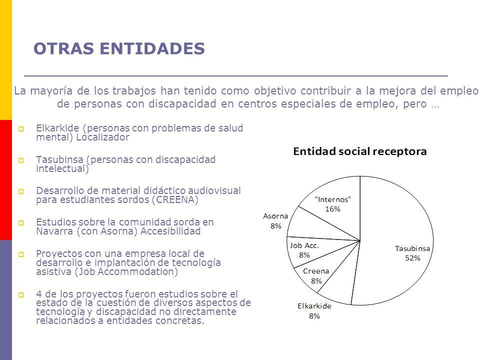 Elkarkide (personas con problemas de salud mental) Localizador Tasubinsa (personas con discapacidad intelectual) Desarrollo de material didáctico audi