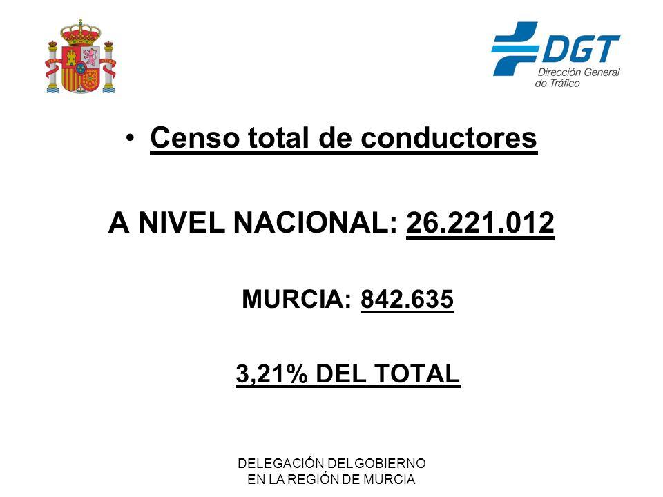 DELEGACIÓN DEL GOBIERNO EN LA REGIÓN DE MURCIA Censo total de conductores A NIVEL NACIONAL: 26.221.012 MURCIA: 842.635 3,21% DEL TOTAL