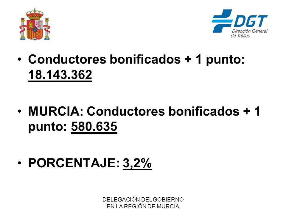 DELEGACIÓN DEL GOBIERNO EN LA REGIÓN DE MURCIA Conductores bonificados + 1 punto: 18.143.362 MURCIA: Conductores bonificados + 1 punto: 580.635 PORCENTAJE: 3,2%