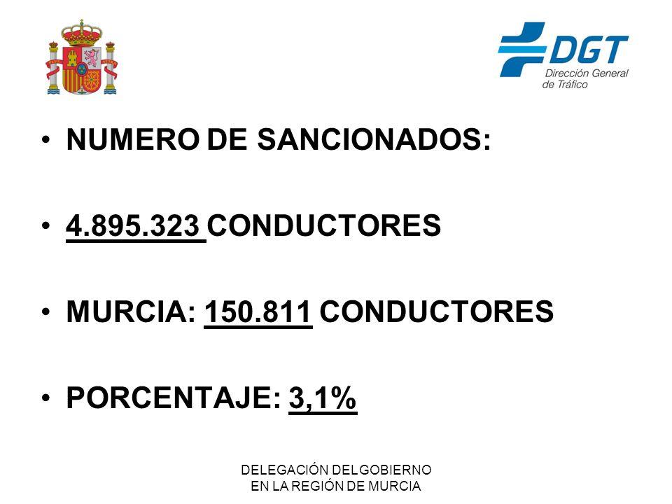 DELEGACIÓN DEL GOBIERNO EN LA REGIÓN DE MURCIA NUMERO DE SANCIONADOS: 4.895.323 CONDUCTORES MURCIA: 150.811 CONDUCTORES PORCENTAJE: 3,1%