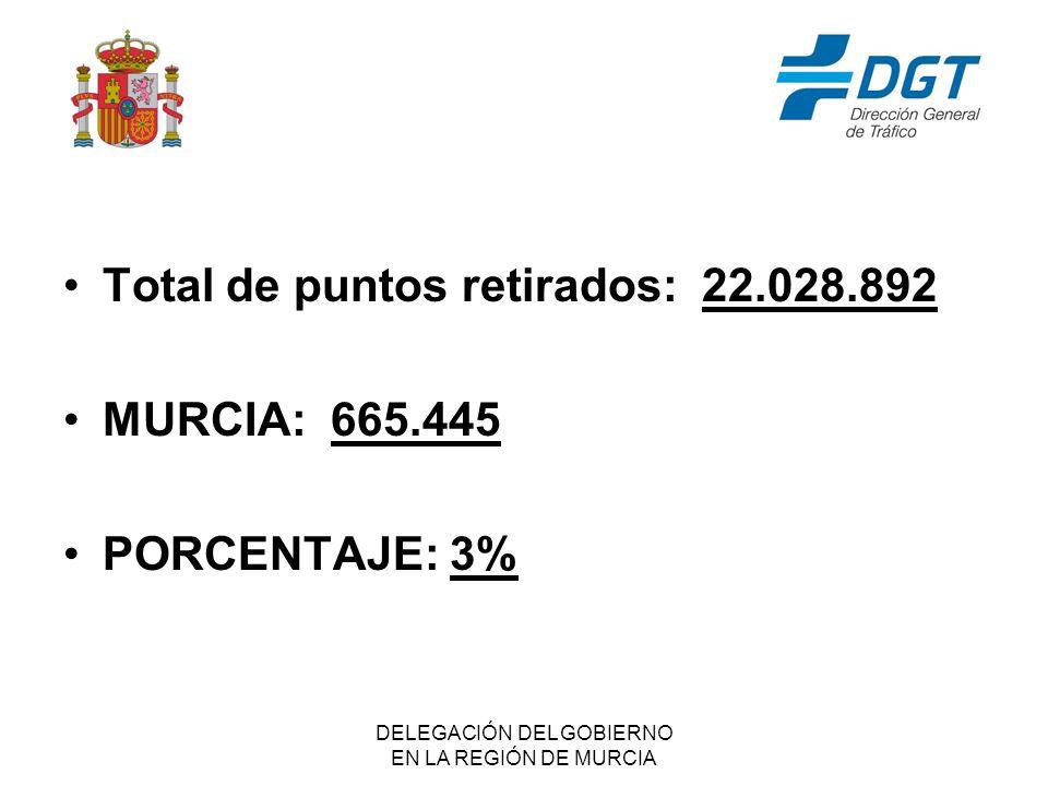 DELEGACIÓN DEL GOBIERNO EN LA REGIÓN DE MURCIA Total de puntos retirados: 22.028.892 MURCIA: 665.445 PORCENTAJE: 3%