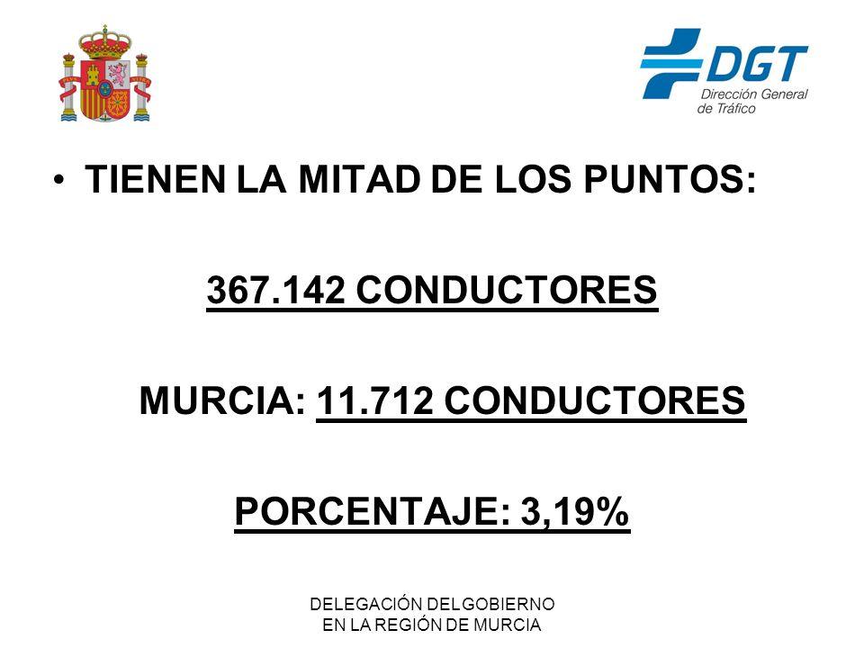 DELEGACIÓN DEL GOBIERNO EN LA REGIÓN DE MURCIA TIENEN LA MITAD DE LOS PUNTOS: 367.142 CONDUCTORES MURCIA: 11.712 CONDUCTORES PORCENTAJE: 3,19%