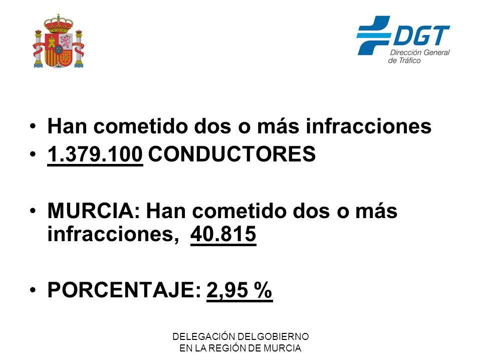 DELEGACIÓN DEL GOBIERNO EN LA REGIÓN DE MURCIA Han cometido dos o más infracciones 1.379.100 CONDUCTORES MURCIA: Han cometido dos o más infracciones, 40.815 PORCENTAJE: 2,95 %