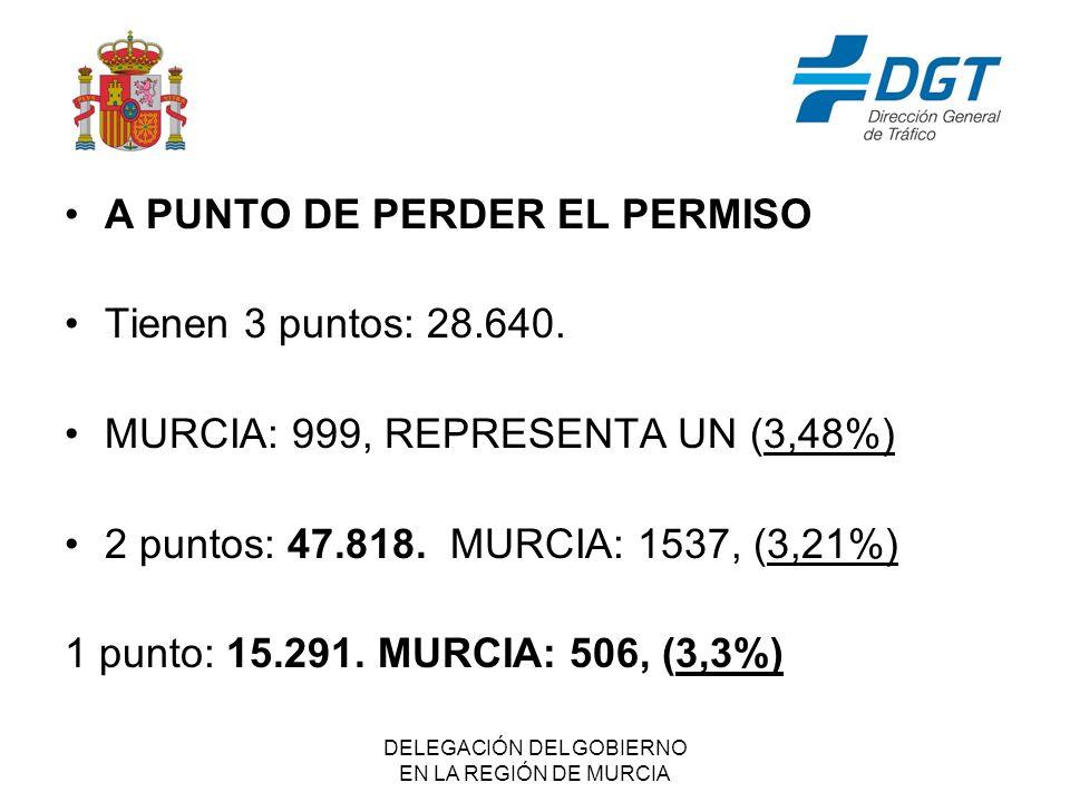 DELEGACIÓN DEL GOBIERNO EN LA REGIÓN DE MURCIA A PUNTO DE PERDER EL PERMISO Tienen 3 puntos: 28.640.