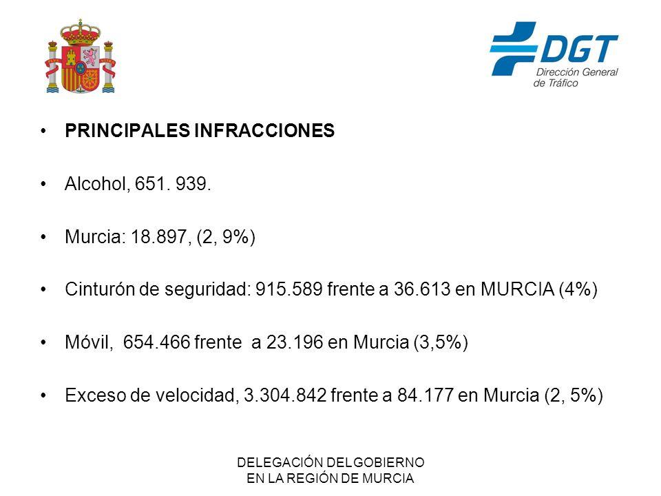 DELEGACIÓN DEL GOBIERNO EN LA REGIÓN DE MURCIA PRINCIPALES INFRACCIONES Alcohol, 651.