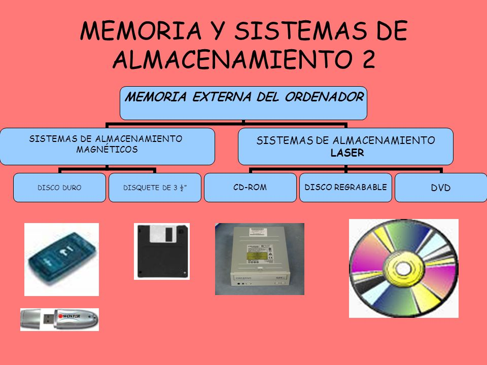 MEMORIA EXTERNA DEL ORDENADOR SISTEMAS DE ALMACENAMIENTO MAGNÉTICOS DISCO DURODISQUETE DE 3 ½ SISTEMAS DE ALMACENAMIENTO LASER CD-ROMDISCO REGRABABLED