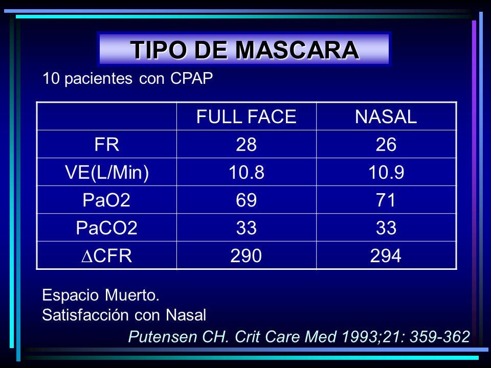 TIPO DE MASCARA FULL FACENASAL FR2826 VE(L/Min)10.810.9 PaO26971 PaCO233 CFR 290294 Putensen CH. Crit Care Med 1993;21: 359-362 Espacio Muerto. Satisf