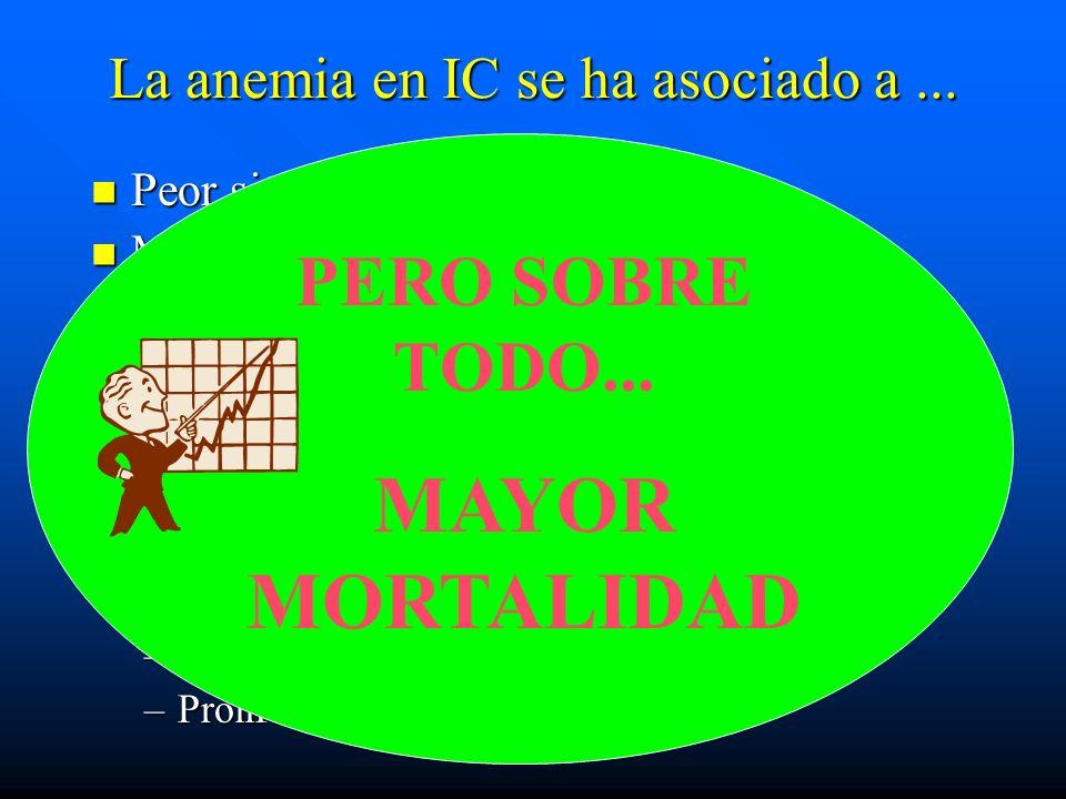 La anemia en IC se ha asociado a... Peor situación clínica Peor situación clínica Mayor tasa de rehospitalizaciones Mayor tasa de rehospitalizaciones