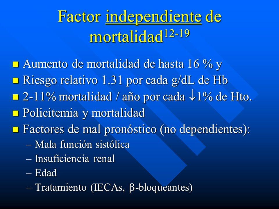 Factor independiente de mortalidad 12-19 Aumento de mortalidad de hasta 16 % y Aumento de mortalidad de hasta 16 % y Riesgo relativo 1.31 por cada g/d