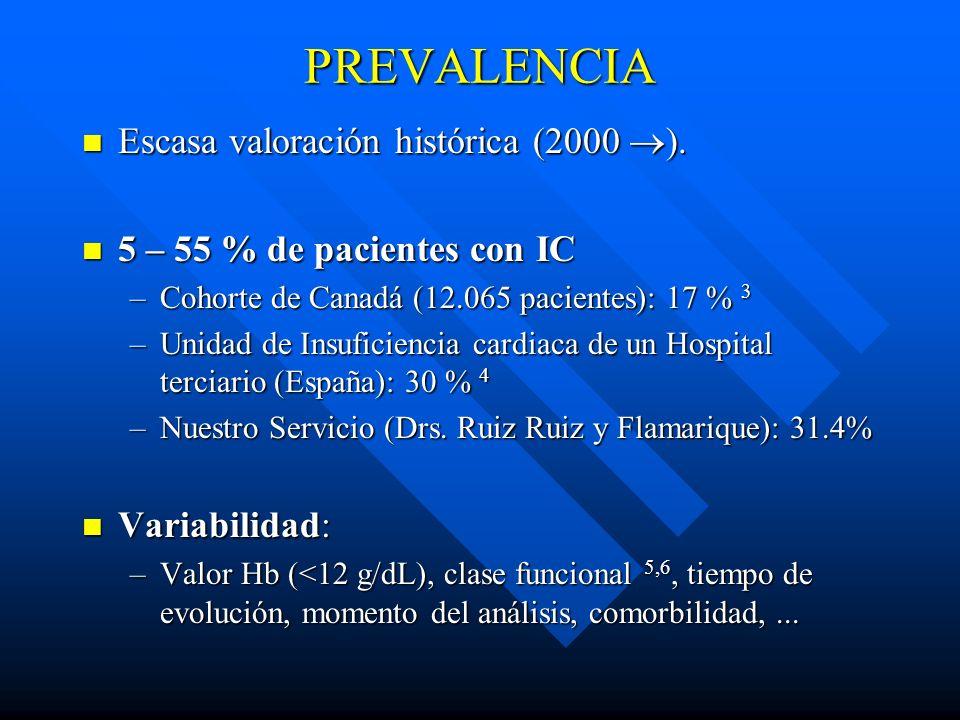PREVALENCIA Escasa valoración histórica (2000 ). Escasa valoración histórica (2000 ). 5 – 55 % de pacientes con IC 5 – 55 % de pacientes con IC –Cohor