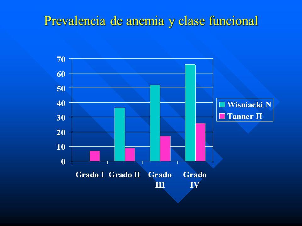 Prevalencia de anemia y clase funcional