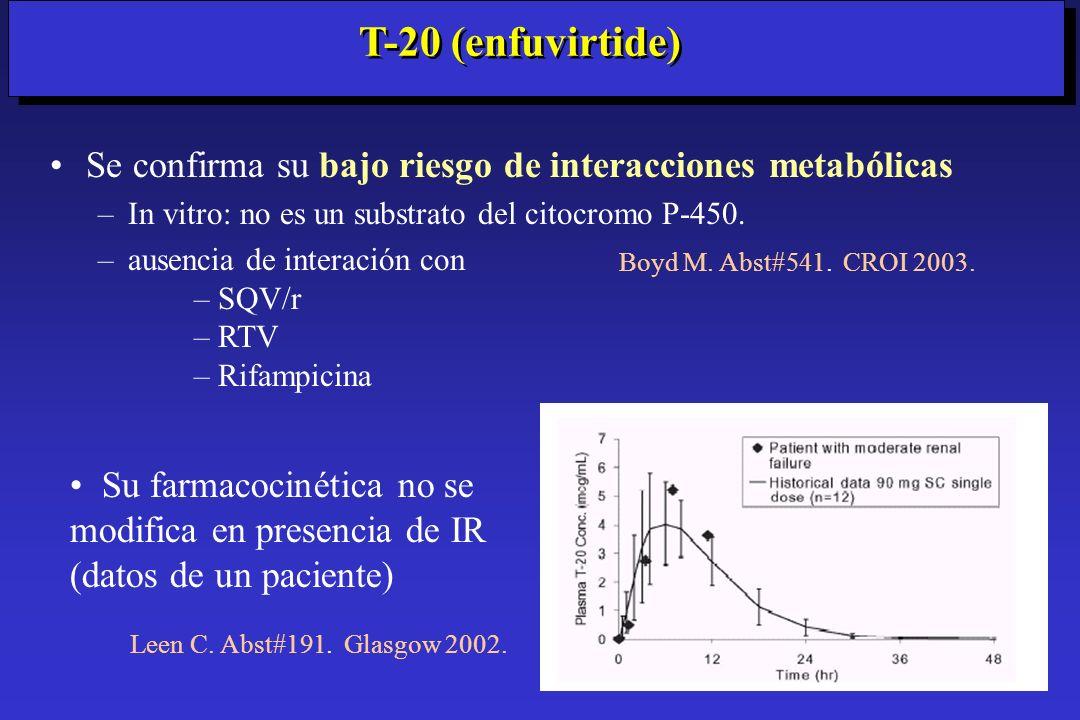 Se confirma su bajo riesgo de interacciones metabólicas –In vitro: no es un substrato del citocromo P-450. –ausencia de interación con –SQV/r –RTV –Ri
