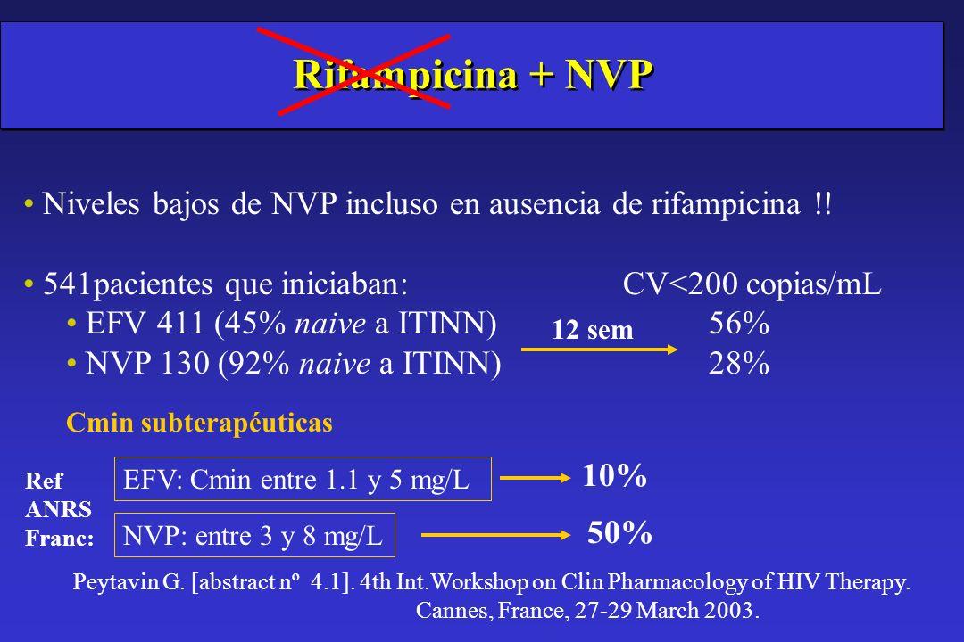Rifampicina + NVP Niveles bajos de NVP incluso en ausencia de rifampicina !! 541pacientes que iniciaban:CV<200 copias/mL EFV 411 (45% naive a ITINN) 5