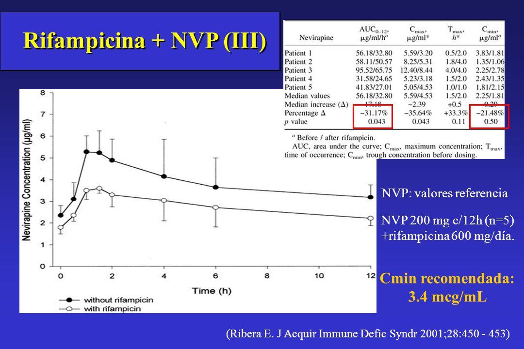 (Ribera E. J Acquir Immune Defic Syndr 2001;28:450 - 453) Rifampicina + NVP (III) NVP 200 mg c/12h (n=5) +rifampicina 600 mg/día. NVP: valores referen
