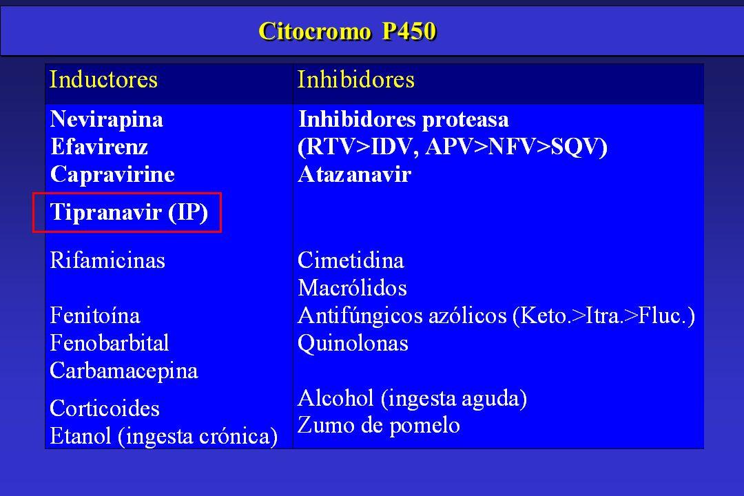 NUEVOS ANTIRRETROVIRALES: Inhibidores de la proteasa TIPRANAVIR (PNU-140690) ã Metabolizado por CYP3A4/substrato glicoproteína-P Uso de RTV para mejorar su farmacocinética ã Inductor del CYP3A4 y glucuronidación>> Interacciones metabólicas.