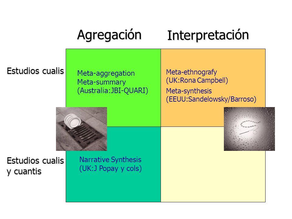 Interpretación Estudios cualis Meta-ethnografy (UK:Rona Campbell) Meta-synthesis (EEUU:Sandelowsky/Barroso) Agregación Estudios cualis y cuantis Meta-