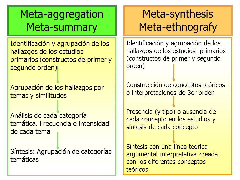 Otros aspectos de discusión: única o paradigmática ¿Metasíntesis única o paradigmática?: Juntar paradigmas (Cuanti/Cuali) vs paradigmas separados Metasíntesis que junta diferentes enfoques teóricos de un misma paradigma vs que los separa (metasíntesis de estudios fenomenológicos; de etnografías...) datos a sintetizar ¿Cuáles son los datos a sintetizar?: Verbatims y interpretaciones de primer orden EP Interpretaciones de segundo orden de los estudios EP sistemáticaselectiva Búsqueda sistemática/ Búsqueda selectiva (muestreo teórico; búsqueda por saturación; selección inespecífica) inclusivacalidad Estrategia inclusiva de los estudios/ Estrategia de calidad de los estudios