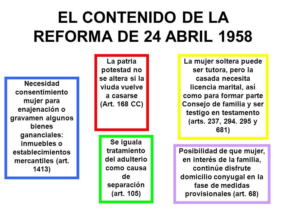 EL CONTENIDO DE LA REFORMA DE 24 ABRIL 1958 La patria potestad no se altera si la viuda vuelve a casarse (Art. 168 CC) La mujer soltera puede ser tuto