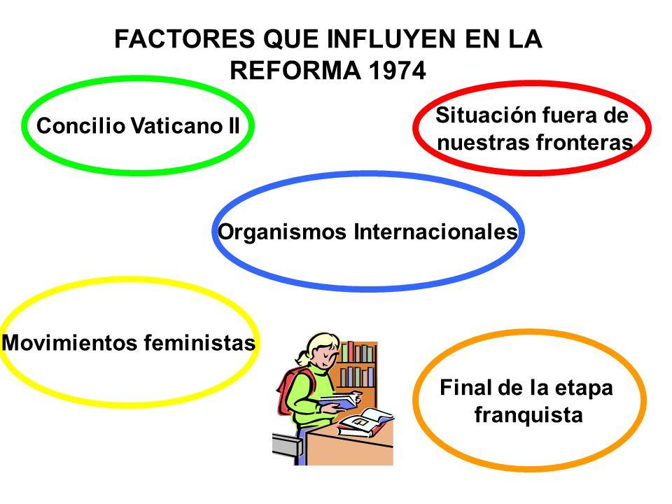 FACTORES QUE INFLUYEN EN LA REFORMA 1974 Concilio Vaticano II Situación fuera de nuestras fronteras Organismos Internacionales Movimientos feministas