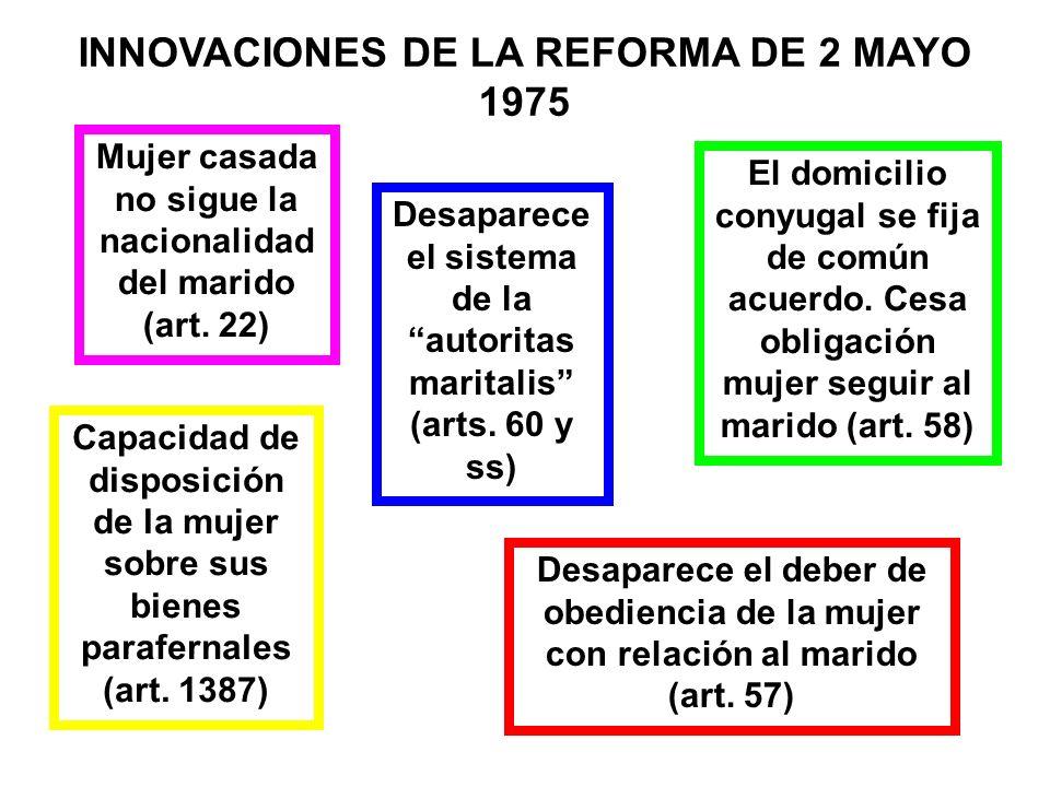 INNOVACIONES DE LA REFORMA DE 2 MAYO 1975 Mujer casada no sigue la nacionalidad del marido (art. 22) El domicilio conyugal se fija de común acuerdo. C