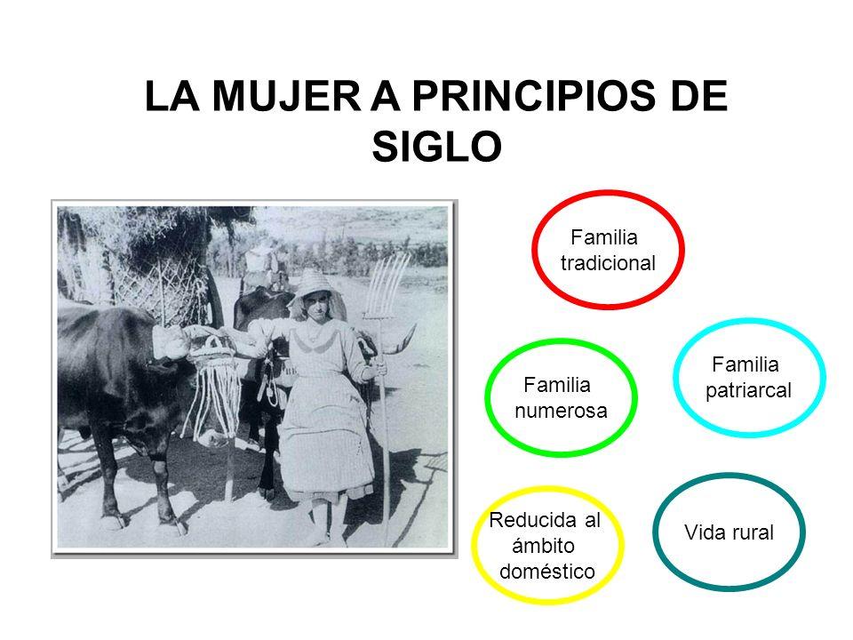 LA MUJER A PRINCIPIOS DE SIGLO Familia tradicional Familia patriarcal Familia numerosa Vida rural Reducida al ámbito doméstico