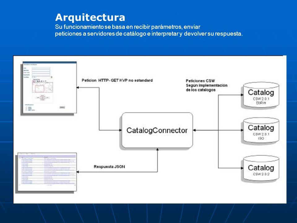 Arquitectura Su funcionamiento se basa en recibir parámetros, enviar peticiones a servidores de catálogo e interpretar y devolver su respuesta.