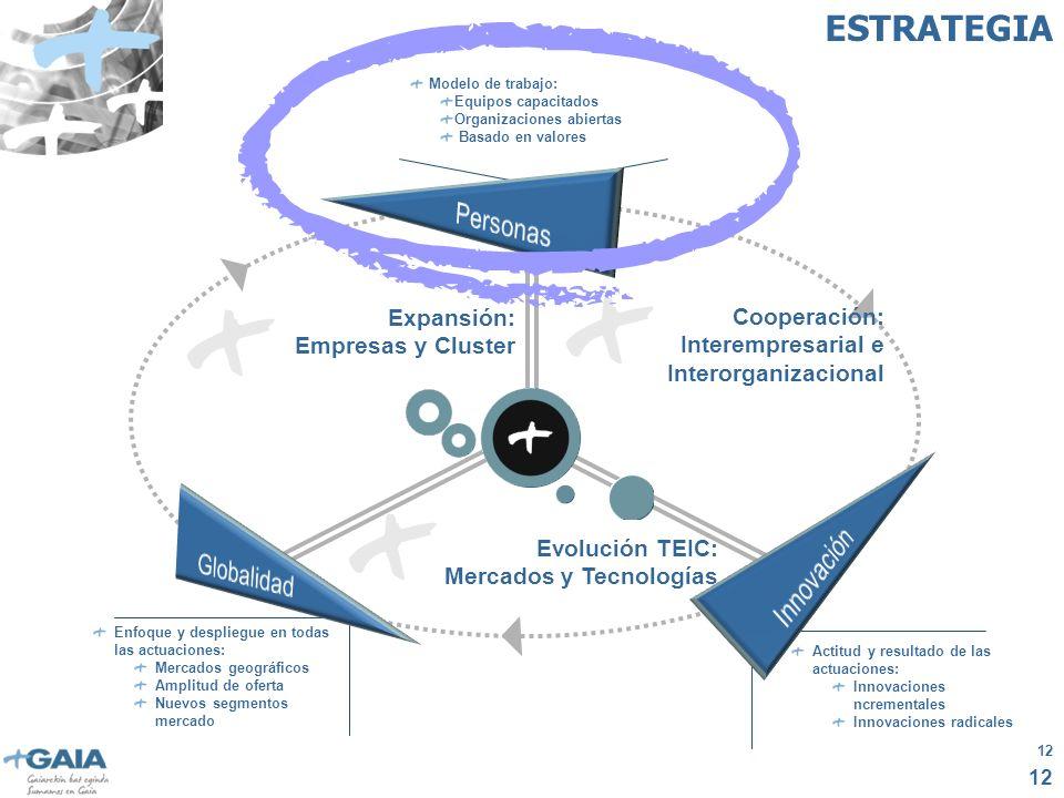 12 Actitud y resultado de las actuaciones: Innovaciones ncrementales Innovaciones radicales Enfoque y despliegue en todas las actuaciones: Mercados geográficos Amplitud de oferta Nuevos segmentos mercado Modelo de trabajo: Equipos capacitados Organizaciones abiertas Basado en valores GOBALIDAD INNOVACIÓN Expansión: Empresas y Cluster Evolución TEIC: Mercados y Tecnologías Cooperación: Interempresarial e Interorganizacional ESTRATEGIA