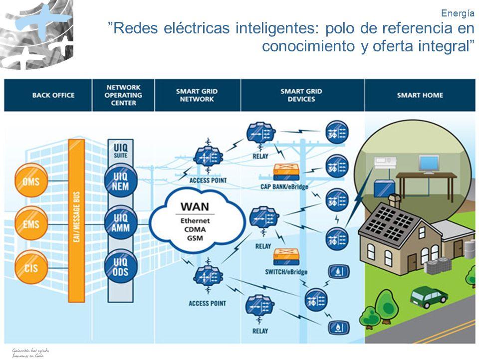 Energía Redes eléctricas inteligentes: polo de referencia en conocimiento y oferta integral