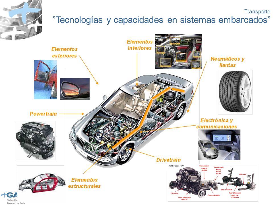 Transporte Tecnologías y capacidades en sistemas embarcados