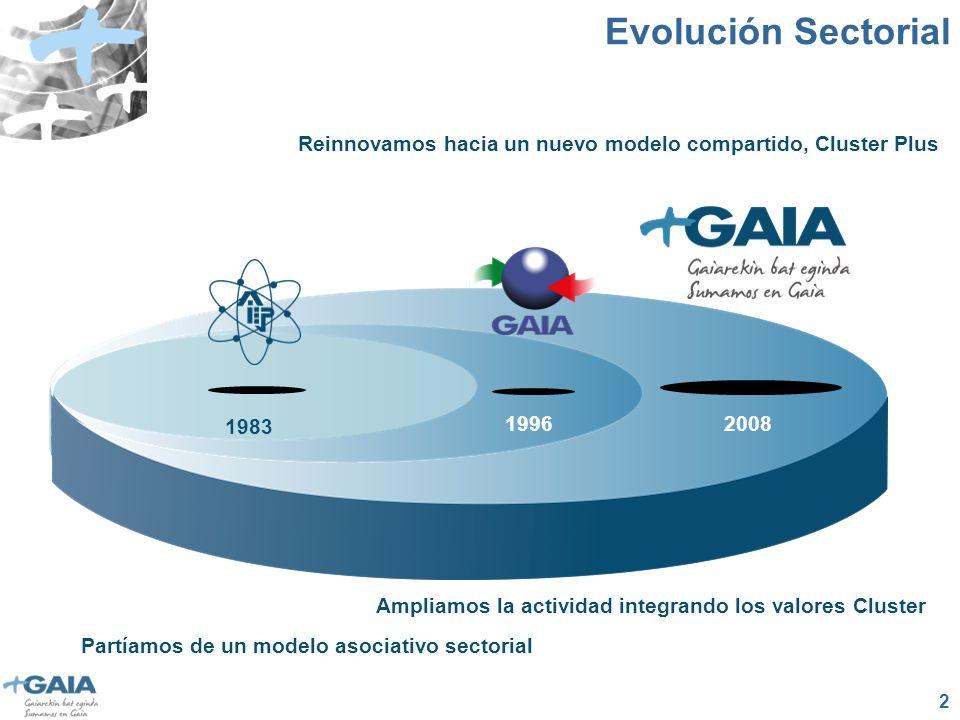 2 1983 19962008 Partíamos de un modelo asociativo sectorial Ampliamos la actividad integrando los valores Cluster Reinnovamos hacia un nuevo modelo compartido, Cluster Plus Evolución Sectorial