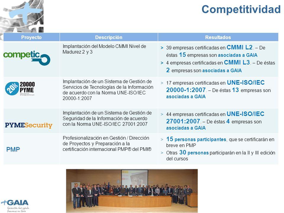 ProyectoDescripciónResultados Implantación del Modelo CMMI Nivel de Madurez 2 y 3 > 39 empresas certificadas en CMMI L2.