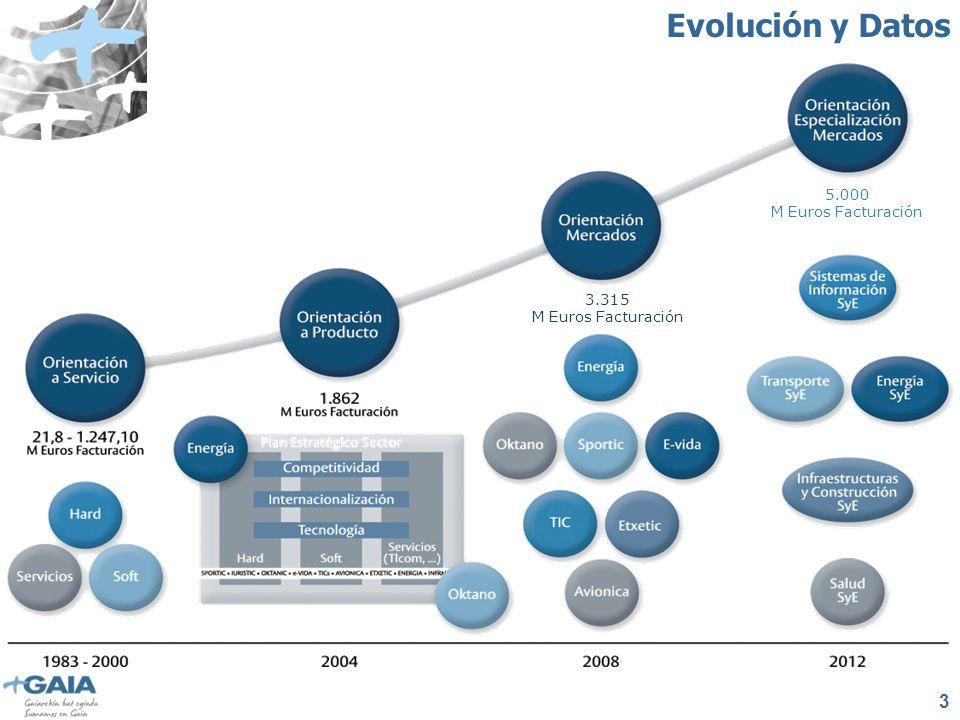3 3.315 M Euros Facturación 5.000 M Euros Facturación Evolución y Datos