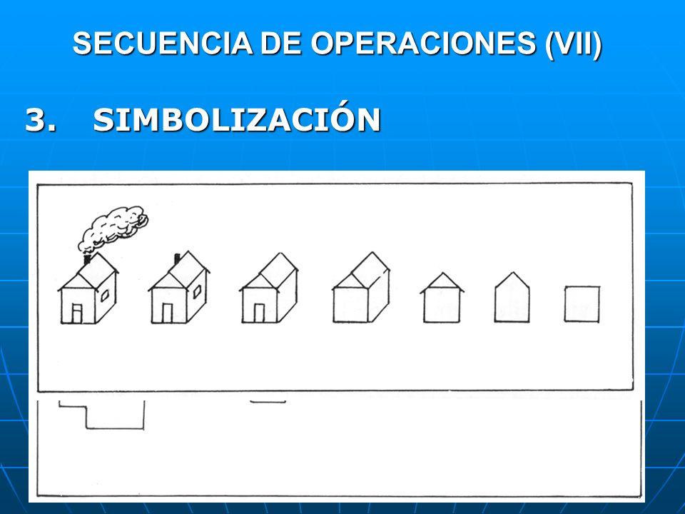 SECUENCIA DE OPERACIONES (VII) 3. SIMBOLIZACIÓN OBJETIVO: representar fenómenos no visibles.OBJETIVO: representar fenómenos no visibles. IMPORTANTE CO