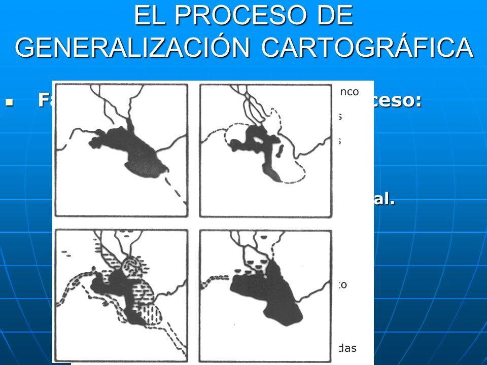 EL PROCESO DE GENERALIZACIÓN CARTOGRÁFICA Factores que influyen en el proceso: Factores que influyen en el proceso: 1. Poder de resolución visual. 2.