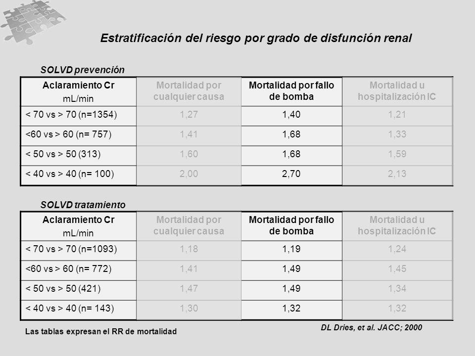 Estratificación del riesgo por grado de disfunción renal DL Dries, et al. JACC; 2000 Aclaramiento Cr mL/min Mortalidad por cualquier causa Mortalidad