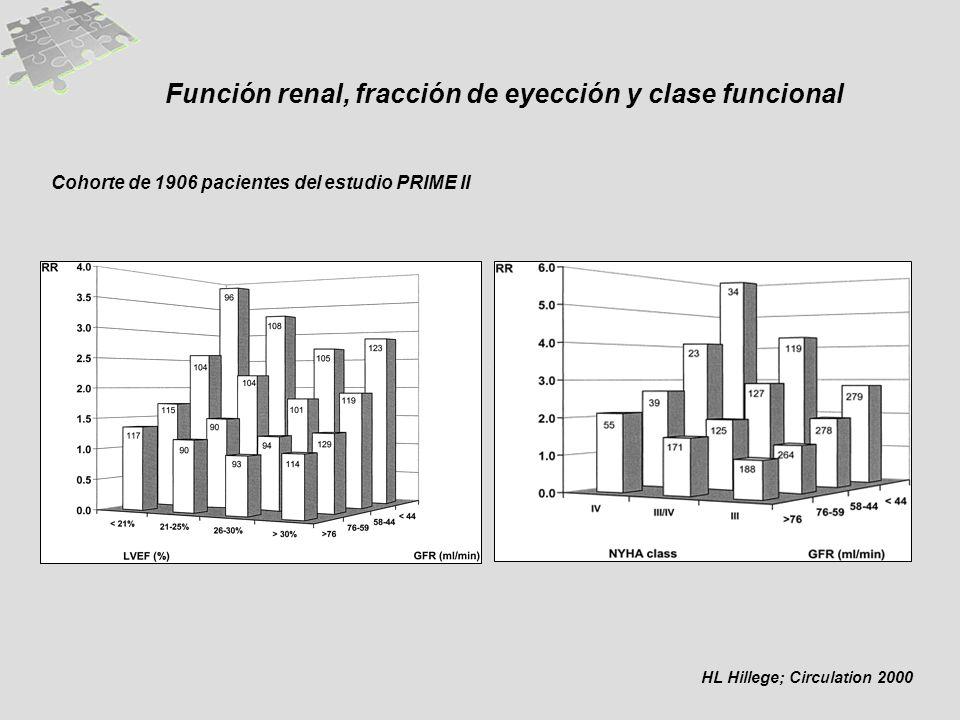 Función renal, fracción de eyección y clase funcional Cohorte de 1906 pacientes del estudio PRIME II HL Hillege; Circulation 2000