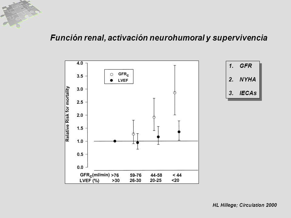 Función renal, activación neurohumoral y supervivencia HL Hillege; Circulation 2000 1.GFR 2.NYHA 3.IECAs 1.GFR 2.NYHA 3.IECAs