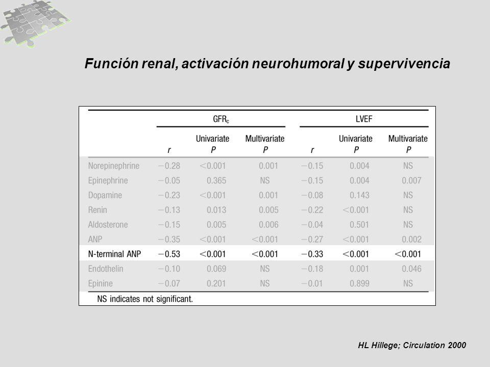 Función renal, activación neurohumoral y supervivencia HL Hillege; Circulation 2000