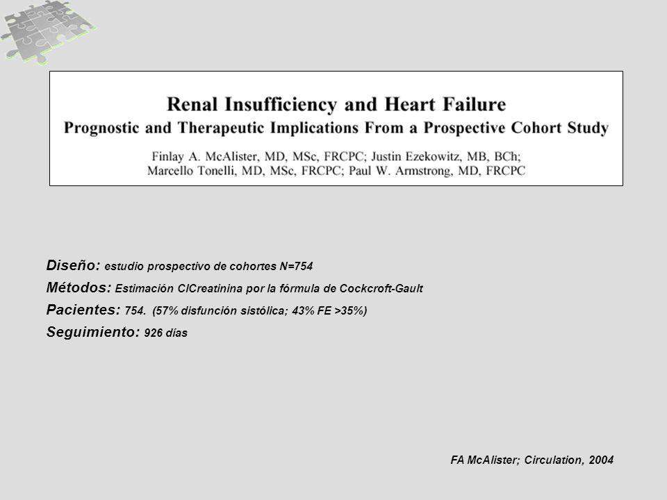 FA McAlister; Circulation, 2004 Diseño: estudio prospectivo de cohortes N=754 Métodos: Estimación ClCreatinina por la fórmula de Cockcroft-Gault Pacientes: 754.